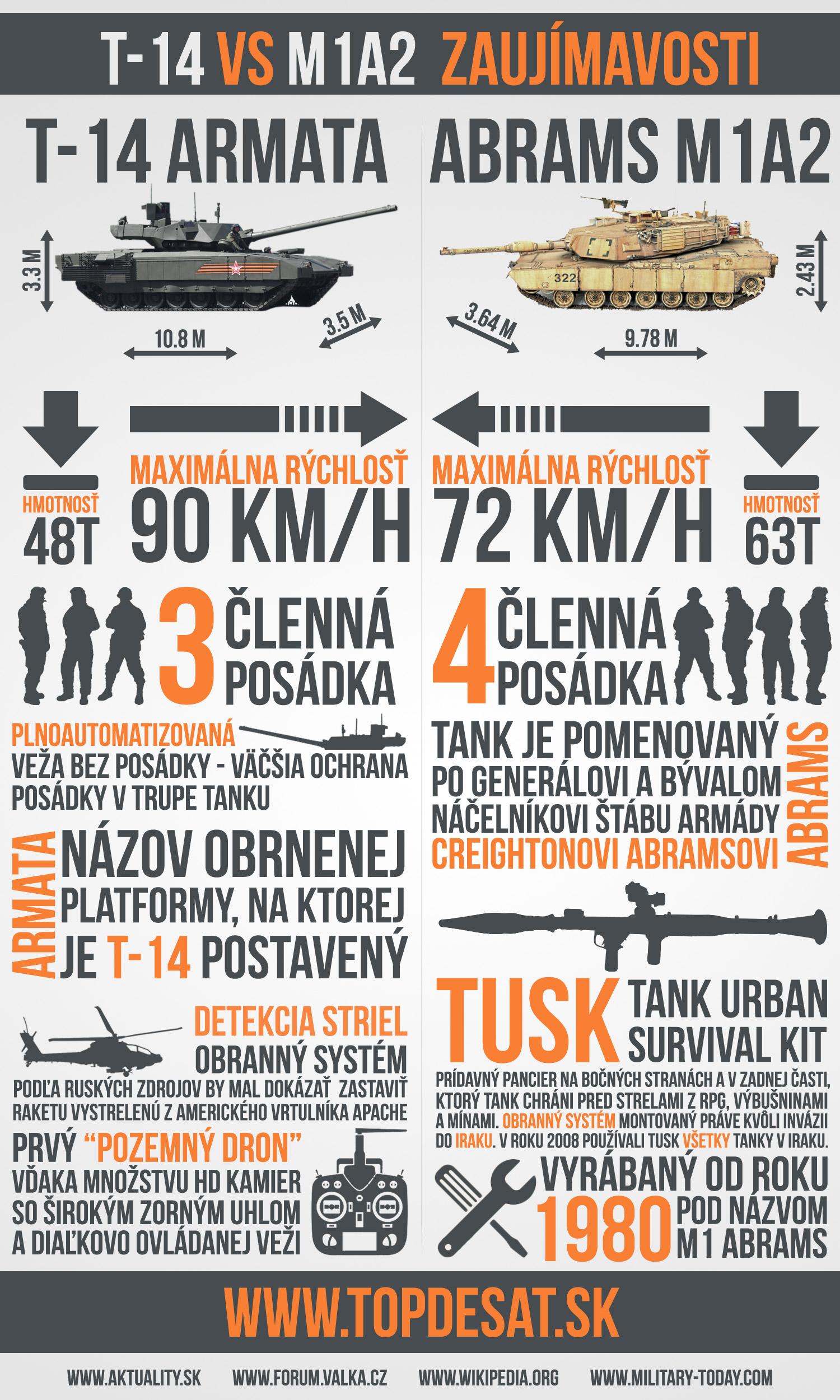 T-14 Armata vs. Abrams M1A2