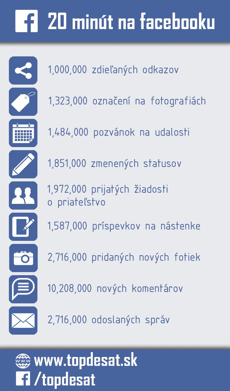 facebook 20 minut