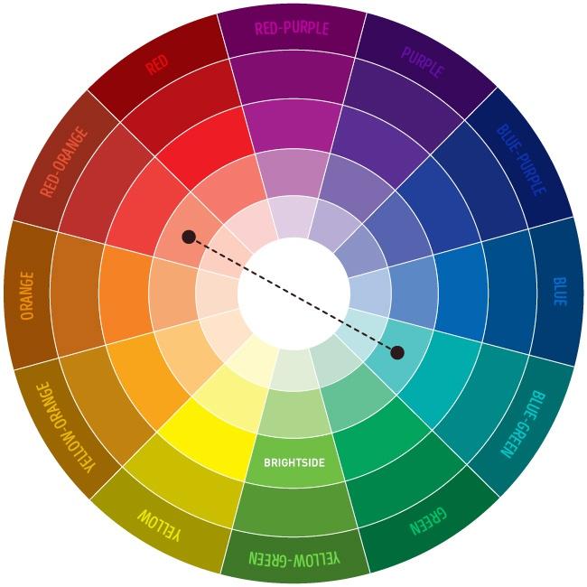 Pomôcka na vybratie tej najvhodnejšej farebnej kombinácie