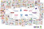 Tieto spoločnosti ovládajú takmer celý potravinový trh