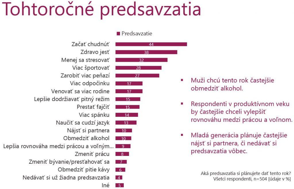 Tohtorocne-predsevztaia_NATURHOUSE